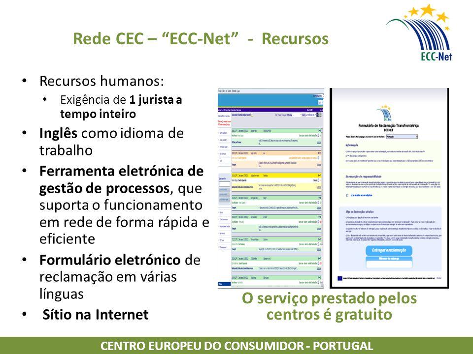 Rede CEC – ECC-Net - Recursos Recursos humanos: Exigência de 1 jurista a tempo inteiro Inglês como idioma de trabalho Ferramenta eletrónica de gestão de processos, que suporta o funcionamento em rede de forma rápida e eficiente Formulário eletrónico de reclamação em várias línguas Sítio na Internet O serviço prestado pelos centros é gratuito CENTRO EUROPEU DO CONSUMIDOR - PORTUGAL