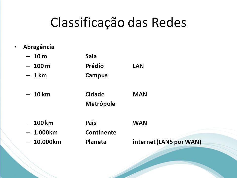Classificação das Redes Abragência – 10 m Sala – 100 m Prédio LAN – 1 km Campus – 10 km Cidade MAN Metrópole – 100 km País WAN – 1.000km Continente –