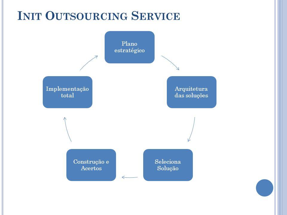I NIT O UTSOURCING S ERVICE Plano estratégico Arquitetura das soluções Seleciona Solução Construção e Acertos Implementação total