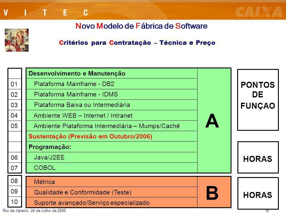 Rio de Janeiro, 24 de Julho de 200618 Critérios para Contratação – Técnica e Preço Novo Modelo de Fábrica de Software 05 06 04 07 03 02 01 10 09 08 Am