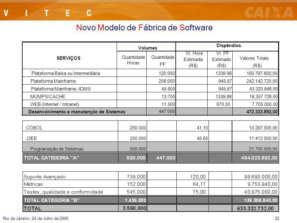 Rio de Janeiro, 24 de Julho de 200622 Novo Modelo de Fábrica de Software Plataforma Baixa ou Intermediária120.0001339,98160.797.600,00 Plataforma Main