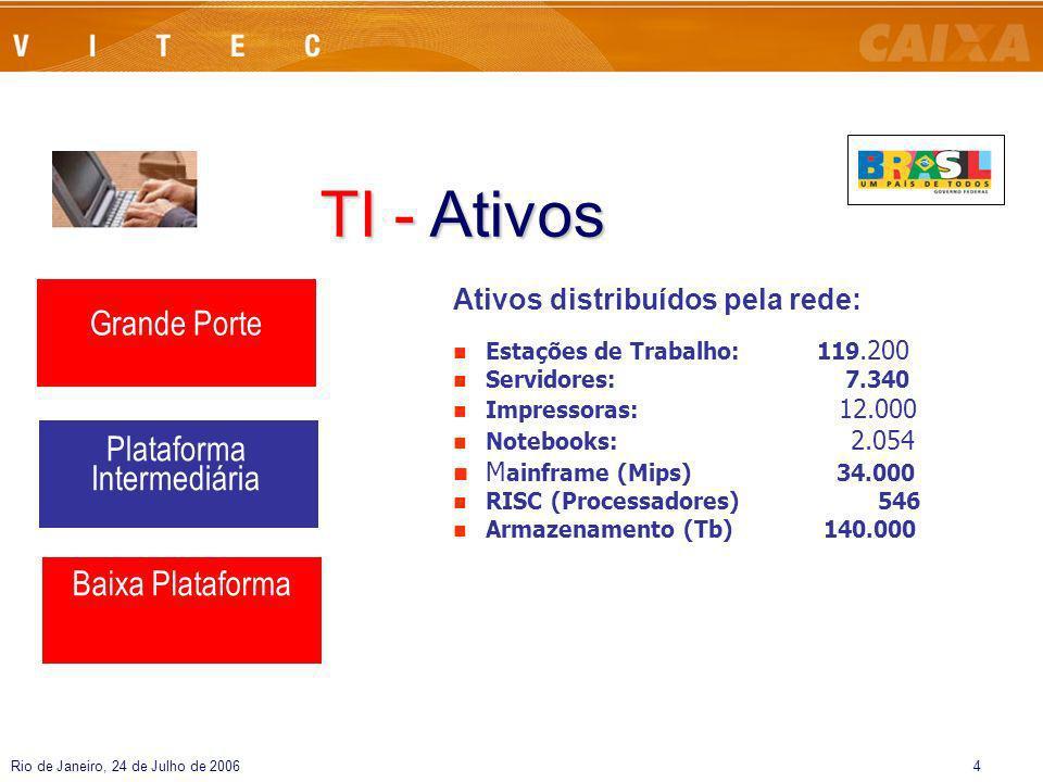 Rio de Janeiro, 24 de Julho de 20064 TI - Ativos Grande Porte Plataforma Intermediária Baixa Plataforma Ativos distribuídos pela rede: Estações de Tra