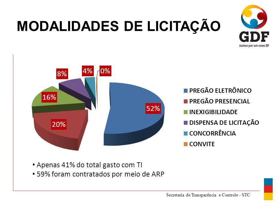 Secretaria de Transparência e Controle - STC MODALIDADES DE LICITAÇÃO
