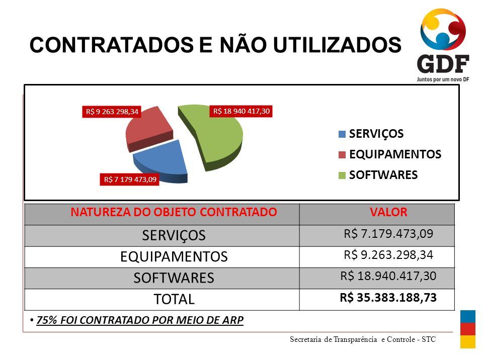 Secretaria de Transparência e Controle - STC CONTRATADOS E NÃO UTILIZADOS NATUREZA DO OBJETO CONTRATADOVALOR SERVIÇOS R$ 7.179.473,09 EQUIPAMENTOS R$ 9.263.298,34 SOFTWARES R$ 18.940.417,30 TOTAL R$ 35.383.188,73 75% FOI CONTRATADO POR MEIO DE ARP