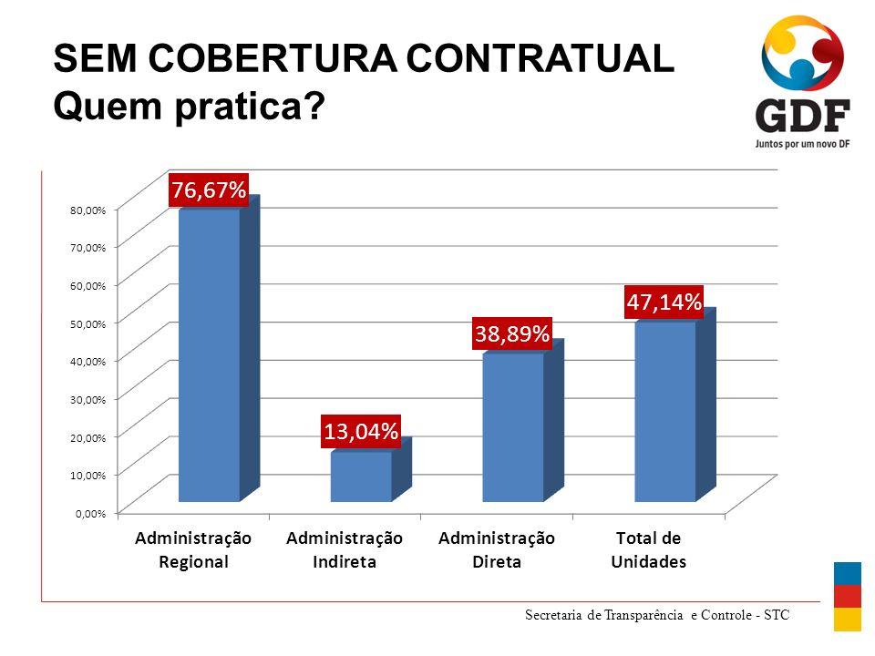 Secretaria de Transparência e Controle - STC SEM COBERTURA CONTRATUAL Quem pratica?