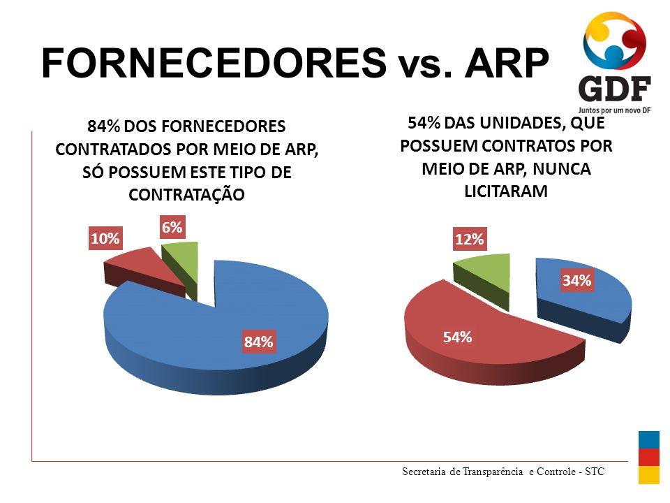 Secretaria de Transparência e Controle - STC FORNECEDORES vs. ARP