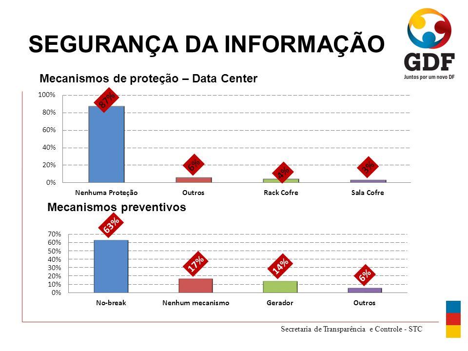 Secretaria de Transparência e Controle - STC SEGURANÇA DA INFORMAÇÃO Mecanismos de proteção – Data Center Mecanismos preventivos