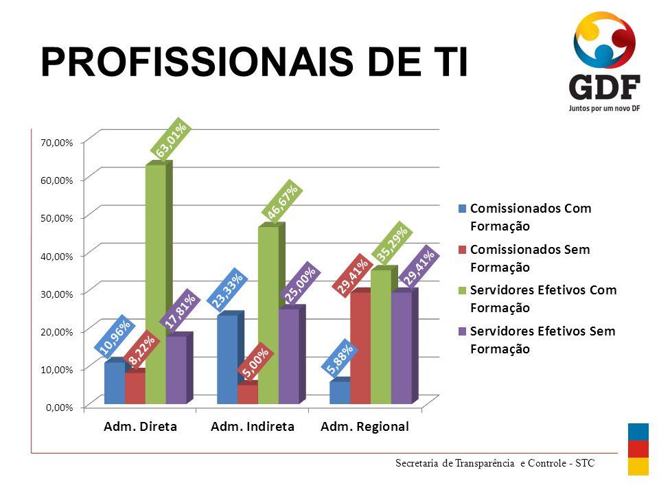 Secretaria de Transparência e Controle - STC PROFISSIONAIS DE TI