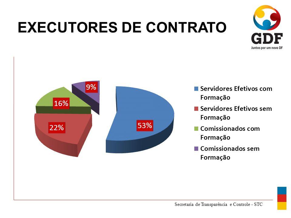Secretaria de Transparência e Controle - STC EXECUTORES DE CONTRATO