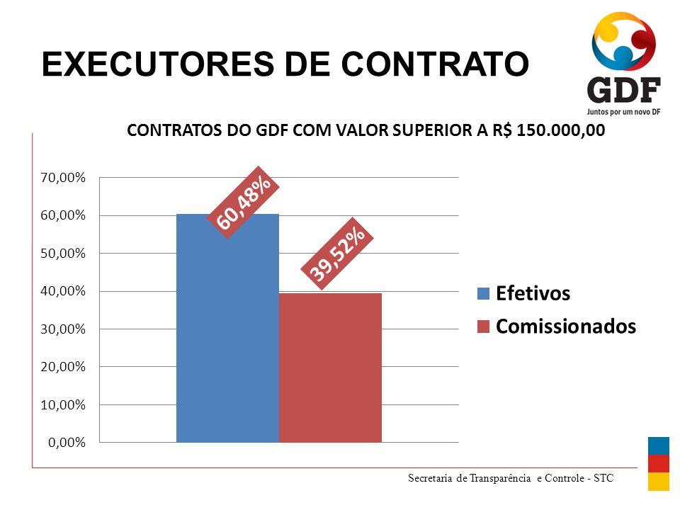 Secretaria de Transparência e Controle - STC EXECUTORES DE CONTRATO CONTRATOS DO GDF COM VALOR SUPERIOR A R$ 150.000,00