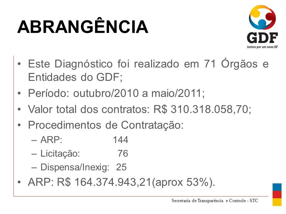 Secretaria de Transparência e Controle - STC ABRANGÊNCIA Este Diagnóstico foi realizado em 71 Órgãos e Entidades do GDF; Período: outubro/2010 a maio/2011; Valor total dos contratos: R$ 310.318.058,70; Procedimentos de Contratação: –ARP: 144 –Licitação: 76 –Dispensa/Inexig: 25 ARP: R$ 164.374.943,21(aprox 53%).