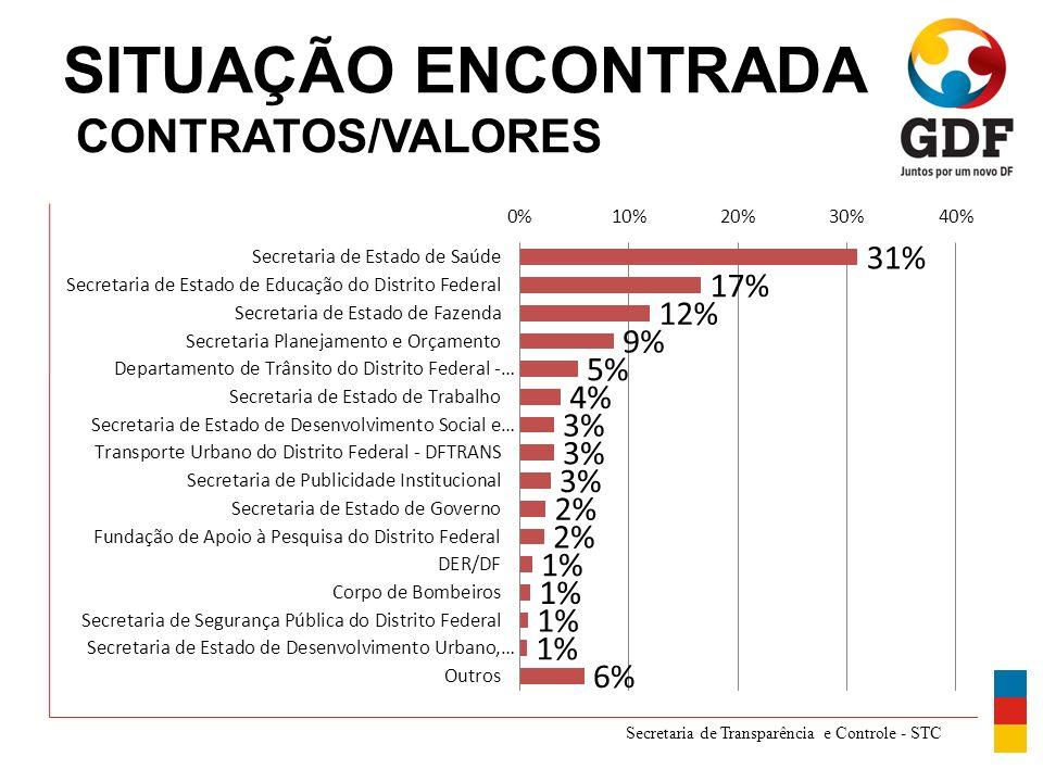 Secretaria de Transparência e Controle - STC SITUAÇÃO ENCONTRADA CONTRATOS/VALORES