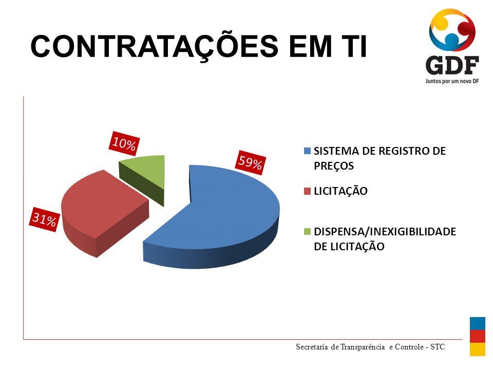 Secretaria de Transparência e Controle - STC CONTRATAÇÕES EM TI