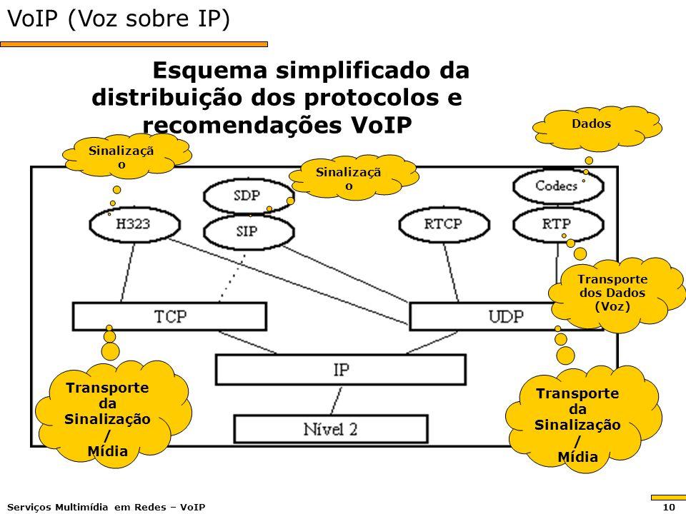 VoIP (Voz sobre IP) Esquema simplificado da distribuição dos protocolos e recomendações VoIP Sinalizaçã o Transporte da Sinalização / Mídia Transporte dos Dados (Voz) Transporte da Sinalização / Mídia Dados Sinalizaçã o Serviços Multimídia em Redes – VoIP 10