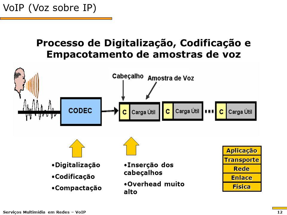 VoIP (Voz sobre IP) Processo de Digitalização, Codificação e Empacotamento de amostras de voz DigitalizaçãoDigitalização CodificaçãoCodificação Compac