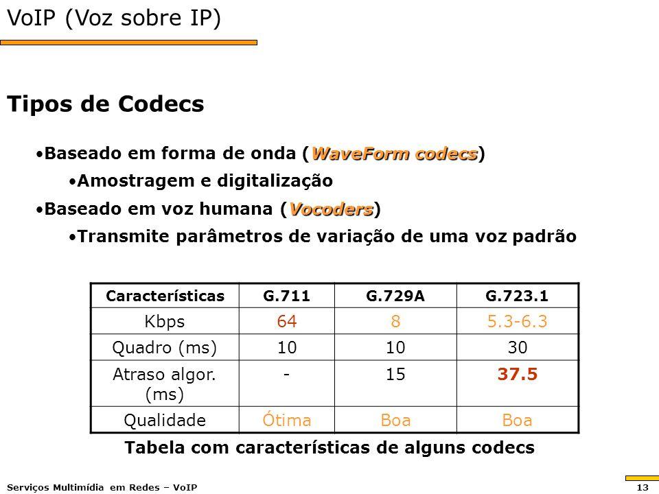 VoIP (Voz sobre IP) Baseado em forma de onda (WaveForm codecs)Baseado em forma de onda (WaveForm codecs) Amostragem e digitalizaçãoAmostragem e digitalização Baseado em voz humana (Vocoders)Baseado em voz humana (Vocoders) Transmite parâmetros de variação de uma voz padrãoTransmite parâmetros de variação de uma voz padrão Tipos de Codecs CaracterísticasG.711G.729AG.723.1 Kbps6485.3-6.3 Quadro (ms)10 30 Atraso algor.