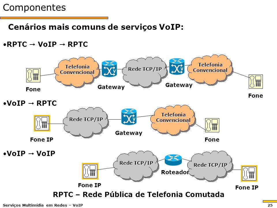 Componentes Cenários mais comuns de serviços VoIP: Cenários mais comuns de serviços VoIP: VoIP VoIPVoIP VoIP RPTC – Rede Pública de Telefonia Comutada RPTC VoIP RPTCRPTC VoIP RPTC VoIP RPTCVoIP RPTC Telefonia Convencional Rede TCP/IP Fone Fone Fone Gateway Gateway Gateway Roteador Fone IP Serviços Multimídia em Redes – VoIP 25