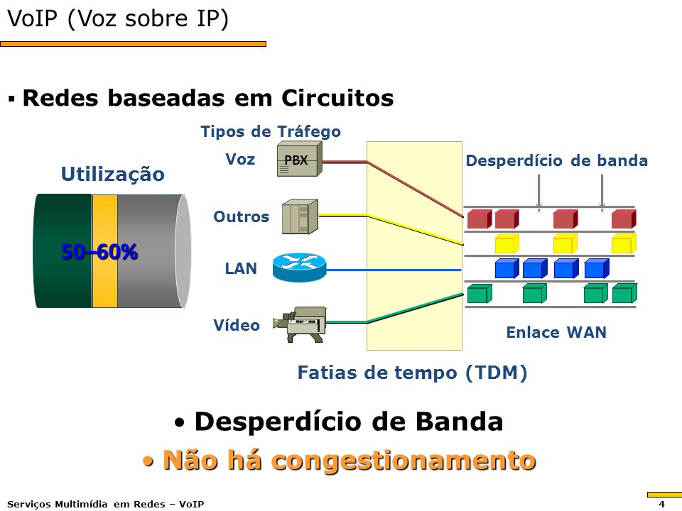 VoIP (Voz sobre IP) Redes baseadas em Circuitos Redes baseadas em Circuitos Desperdício de banda Enlace WAN LAN Voz Vídeo Outros PBX Tipos de Tráfego Fatias de tempo (TDM) Desperdício de BandaDesperdício de Banda Não há congestionamentoNão há congestionamento Utilização 50–60% Serviços Multimídia em Redes – VoIP 4
