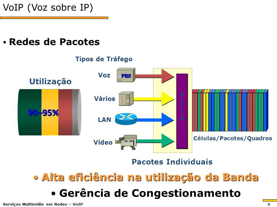VoIP (Voz sobre IP) Redes de Pacotes Redes de Pacotes Células/Pacotes/Quadros LAN Voz Vídeo Vários Tipos de Tráfego Pacotes Individuais Alta eficiência na utilização da BandaAlta eficiência na utilização da Banda Gerência de CongestionamentoGerência de Congestionamento Utilização 90–95% PBX FILAFILA Serviços Multimídia em Redes – VoIP 5