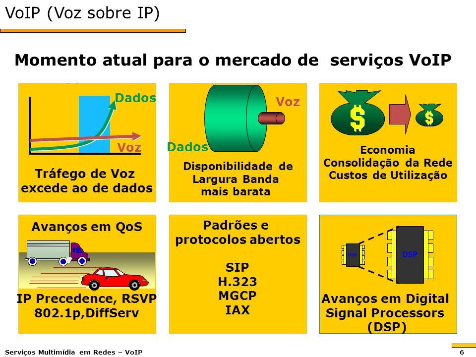 VoIP (Voz sobre IP) Problema Problema Avanços em Digital Signal Processors (DSP) Disponibilidade de Largura Banda mais barata IP Precedence, RSVP 802.1p,DiffServ SIP H.323 MGCP IAX Voz Dados Voz Tráfego de Voz excede ao de dados Economia Consolidação da Rede Custos de Utilização DSP Avanços em QoS Padrões e protocolos abertos Dados Momento atual para o mercado de serviços VoIP Serviços Multimídia em Redes – VoIP 6