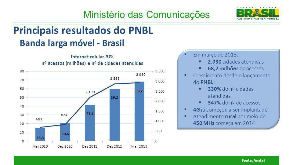 Principais resultados do PNBL Banda larga móvel - Brasil Fonte: Anatel Em março de 2013: 2.930 cidades atendidas 68,2 milhões de acessos Crescimento d