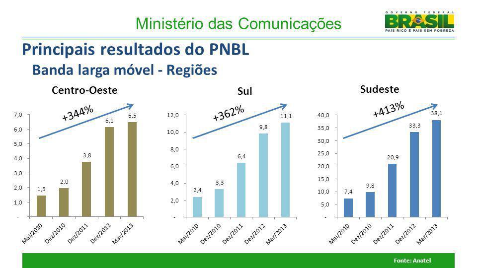 +344% Ministério das Comunicações Sul Sudeste Fonte: Anatel Centro-Oeste +362% +413% Principais resultados do PNBL Banda larga móvel - Regiões