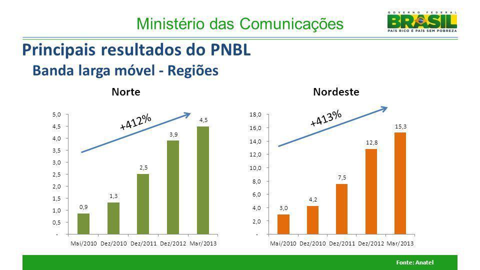 +412% Ministério das Comunicações +413% NorteNordeste Fonte: Anatel Principais resultados do PNBL Banda larga móvel - Regiões