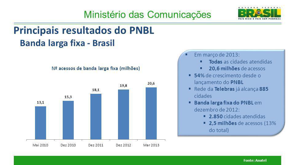 Ministério das Comunicações Principais resultados do PNBL Banda larga fixa - Brasil Fonte: Anatel Em março de 2013: Todas as cidades atendidas 20,6 mi