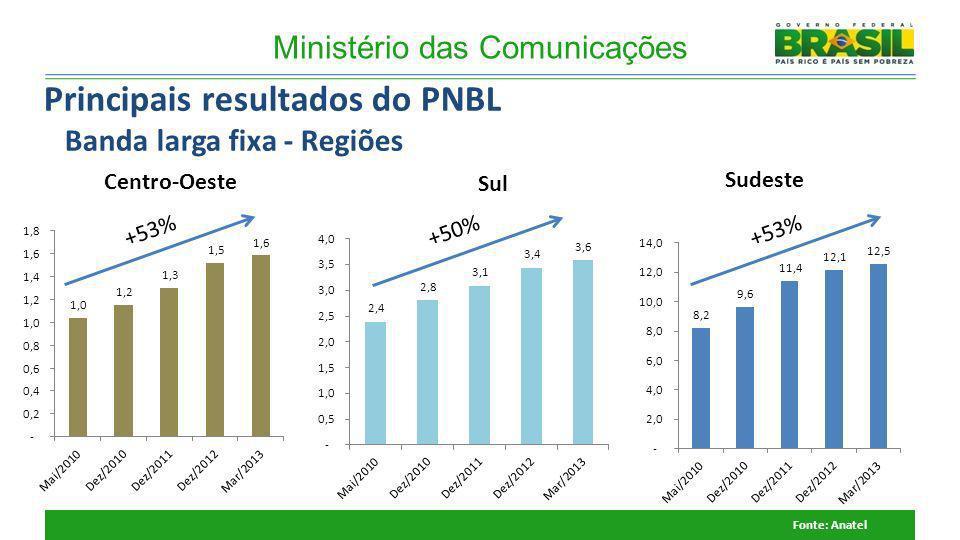 Ministério das Comunicações Sul Sudeste Fonte: Anatel +53% Centro-Oeste +50%+53% Principais resultados do PNBL Banda larga fixa - Regiões