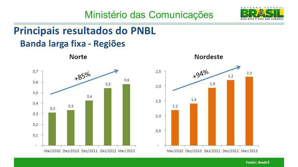 Ministério das Comunicações +85% +94% NorteNordeste Fonte: Anatel Principais resultados do PNBL Banda larga fixa - Regiões