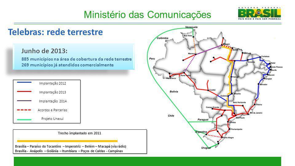 Ministério das Comunicações Telebras: rede terrestre Junho de 2013: 885 municípios na área de cobertura da rede terrestre 269 municípios já atendidos
