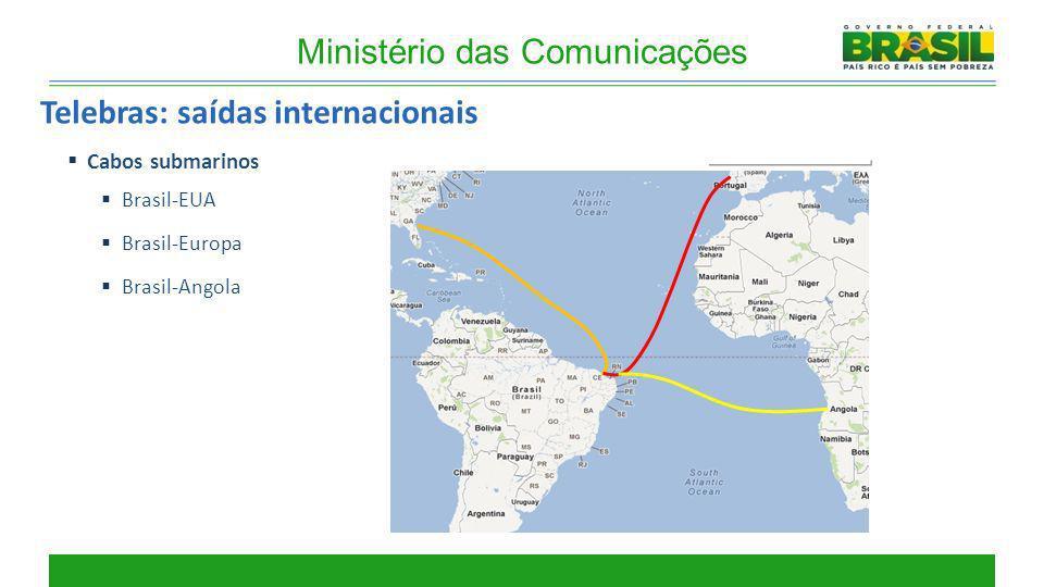 Ministério das Comunicações Telebras: saídas internacionais Cabos submarinos Brasil-EUA Brasil-Europa Brasil-Angola