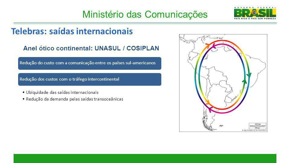 Ministério das Comunicações Anel ótico continental: UNASUL / COSIPLAN Redução do custo com a comunicação entre os países sul-americanos Redução dos cu