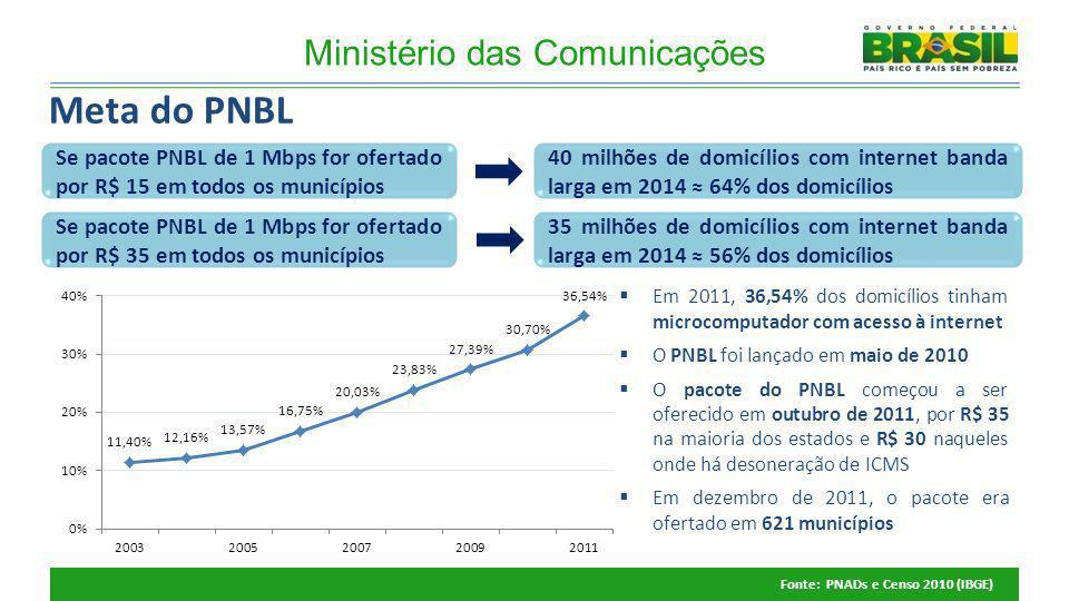 Se pacote PNBL de 1 Mbps for ofertado por R$ 35 em todos os municípios 35 milhões de domicílios com internet banda larga em 2014 56% dos domicílios Se