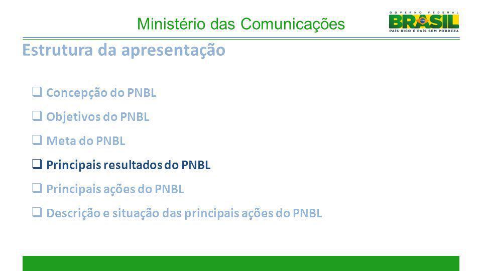 Estrutura da apresentação Concepção do PNBL Objetivos do PNBL Meta do PNBL Principais resultados do PNBL Principais ações do PNBL Descrição e situação