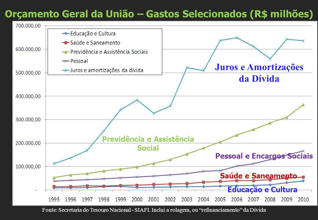 Orçamento Geral da União – Gastos Selecionados (R$ milhões) Fonte: Secretaria do Tesouro Nacional - SIAFI. Inclui a rolagem, ou refinanciamento da Dív