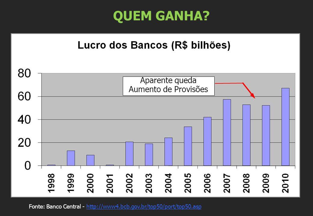 QUEM GANHA? Fonte: Banco Central - http://www4.bcb.gov.br/top50/port/top50.asphttp://www4.bcb.gov.br/top50/port/top50.asp Aparente queda Aumento de Pr