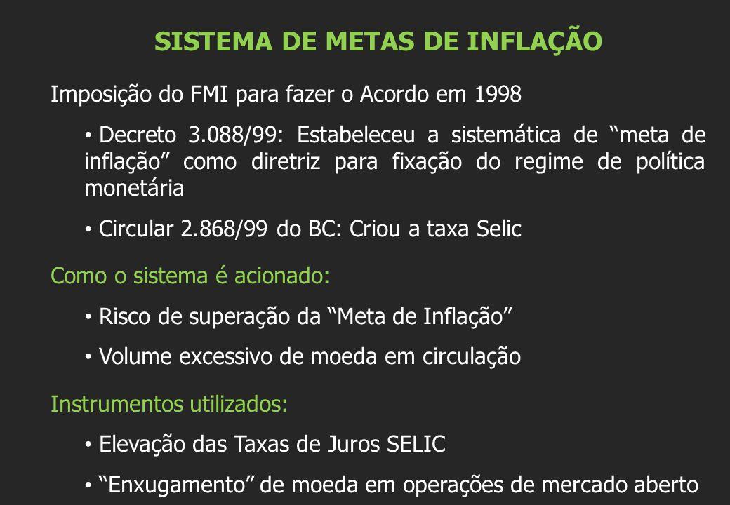 SISTEMA DE METAS DE INFLAÇÃO Imposição do FMI para fazer o Acordo em 1998 Decreto 3.088/99: Estabeleceu a sistemática de meta de inflação como diretri