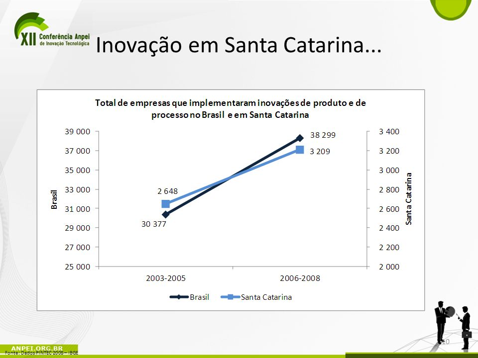 Inovação em Santa Catarina... 10 Fonte: Dados PINTEC 2008 – IBGE