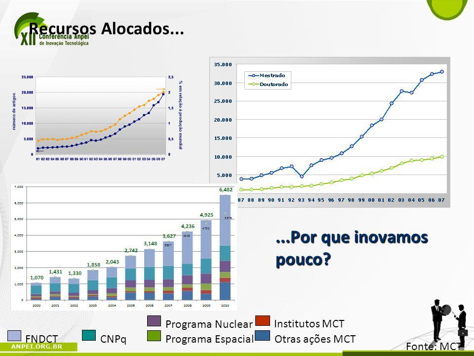 Recursos Alocados... CNPq Programa Nuclear Institutos MCT FNDCT Programa Espacial Otras ações MCT Fonte: MCT...Por que inovamos pouco?