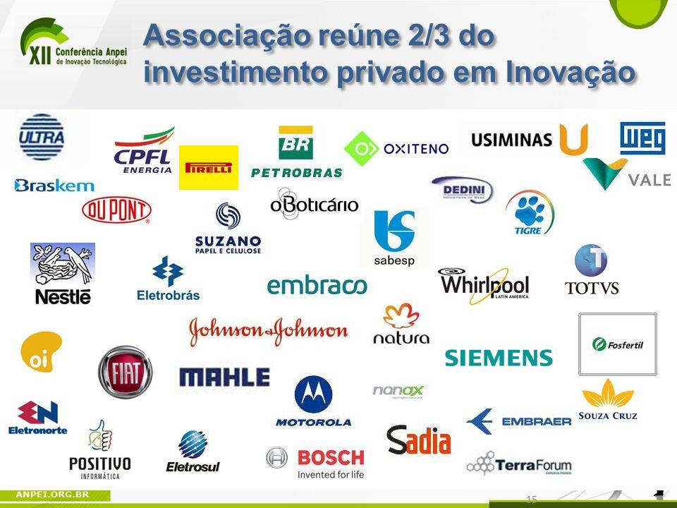 15 Associação reúne 2/3 do investimento privado em Inovação
