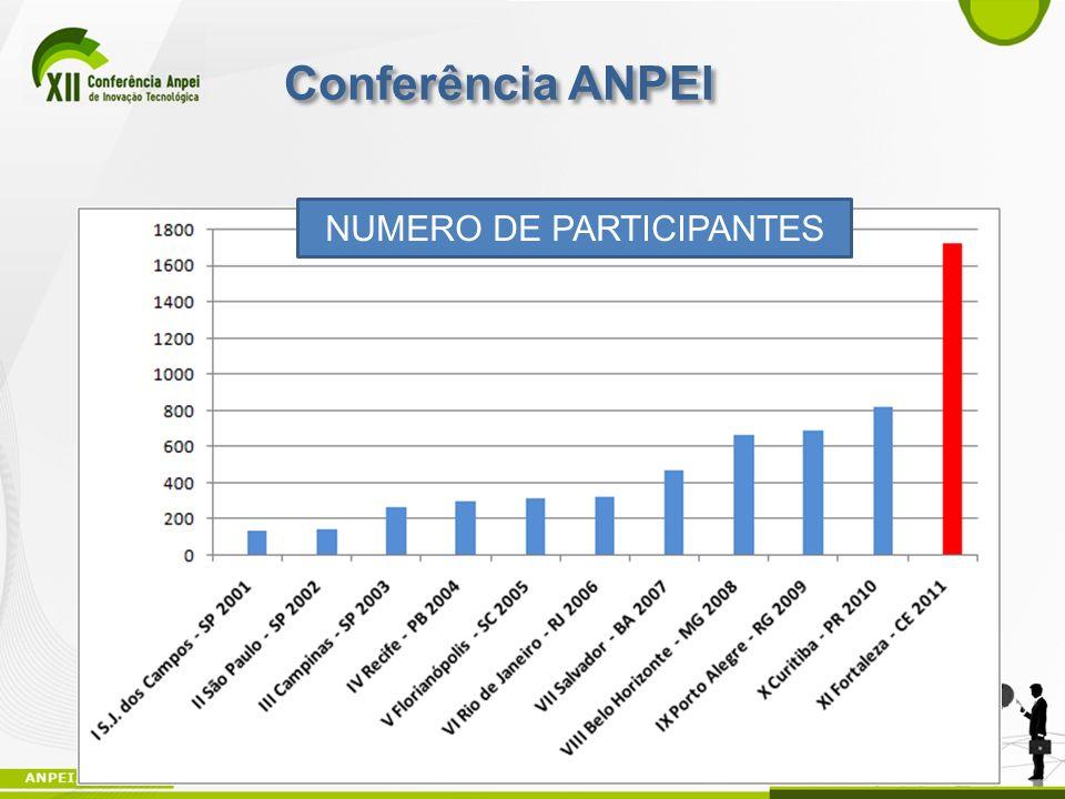 19 NUMERO DE PARTICIPANTES Conferência ANPEI