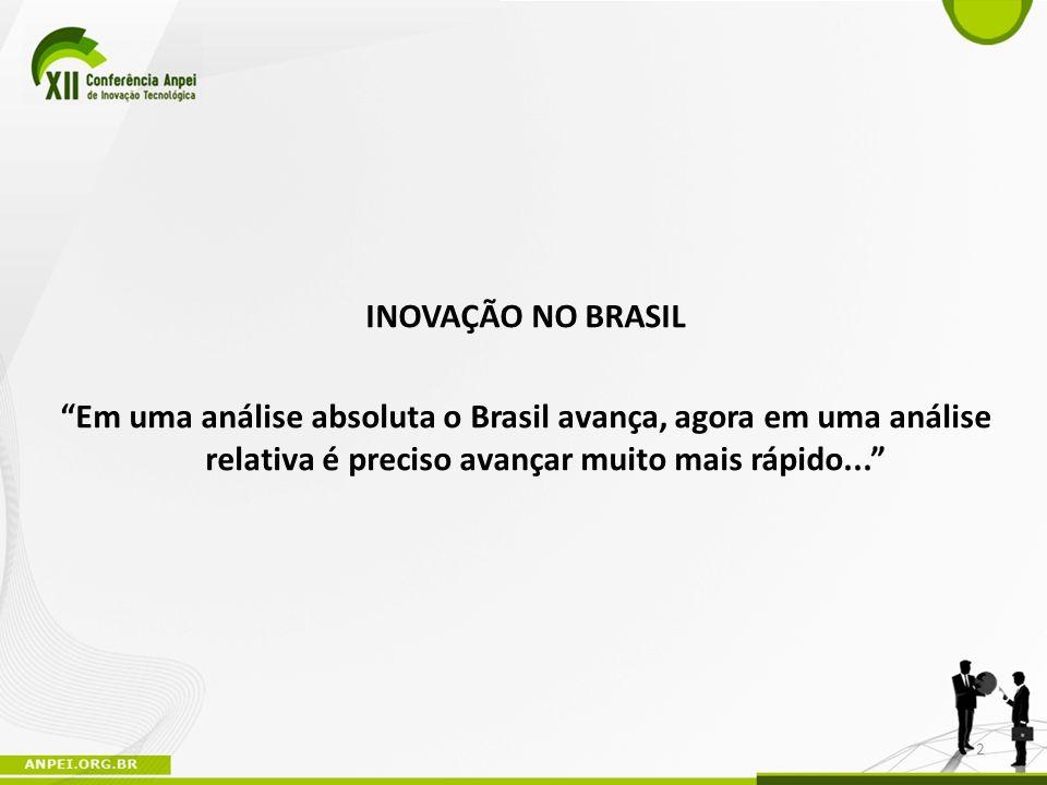 INOVAÇÃO NO BRASIL Em uma análise absoluta o Brasil avança, agora em uma análise relativa é preciso avançar muito mais rápido... 2