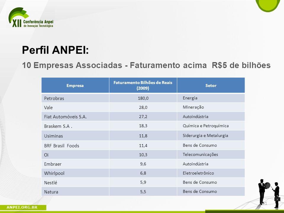 Perfil ANPEI: 31 Empresa Faturamento Bilhões de Reais (2009) Setor Petrobras 180,0 Energia Vale 28,0 Mineração Fiat Automóveis S.A. 27,2 Autoindústria
