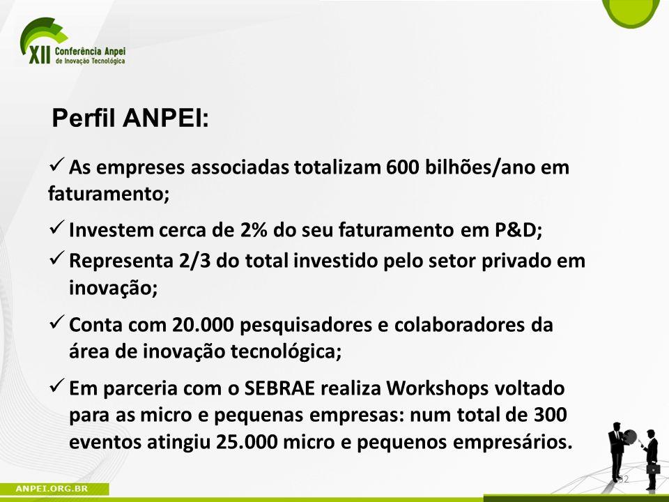 Perfil ANPEI: As empreses associadas totalizam 600 bilhões/ano em faturamento; Investem cerca de 2% do seu faturamento em P&D; Representa 2/3 do total