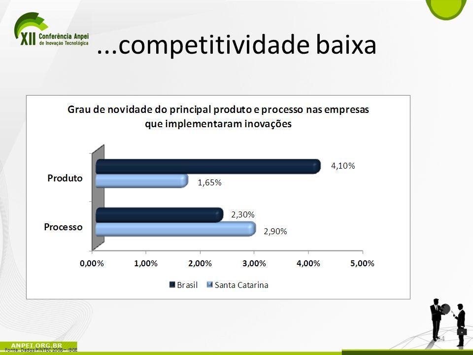 ...competitividade baixa 34 Fonte: Dados PINTEC 2008 – IBGE