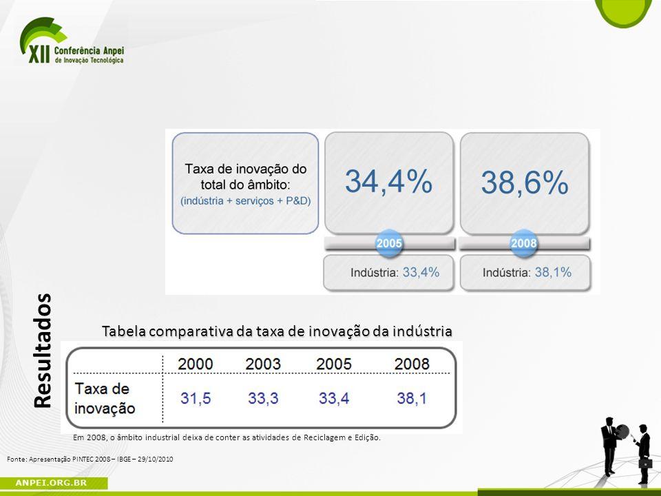 Resultados Tabela comparativa da taxa de inovação da indústria Em 2008, o âmbito industrial deixa de conter as atividades de Reciclagem e Edição. Font