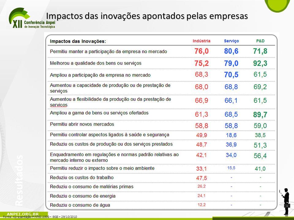 Resultados Fonte: Apresentação PINTEC 2008 – IBGE – 29/10/2010 Impactos das inovações apontados pelas empresas