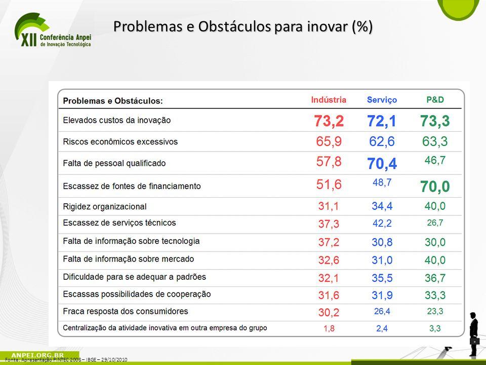 Fonte: Apresentação PINTEC 2008 – IBGE – 29/10/2010 Problemas e Obstáculos para inovar (%)