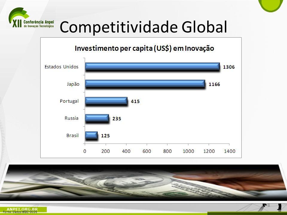 Competitividade Global 8 Fonte: Dados IBGE/ OCDE